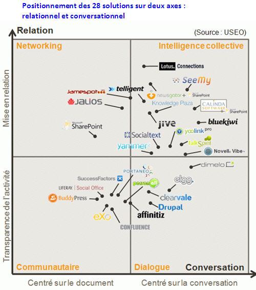 2011-02-02-2-reseaux-sociaux1